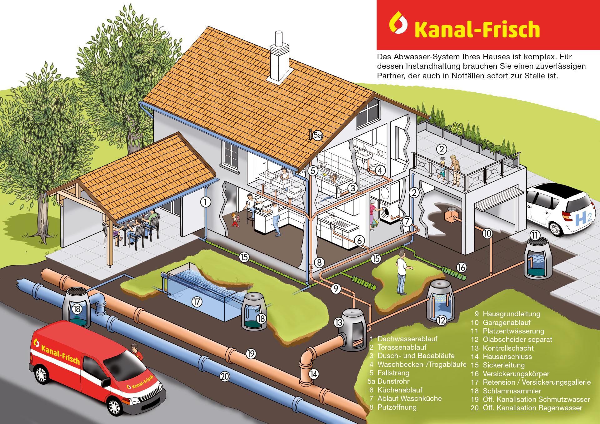 Abwassersystem-Kanalreinigung-Kanal-Frisch